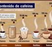 Adicción a la cafeína vinculada con los genes
